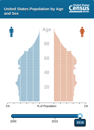 census population pyramid