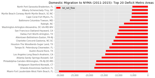 domestic migration to NYMA 2011-2015: top 20 deficit metro areas