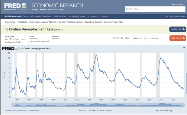 FRED - Chart of Civilian Unemployment Rate