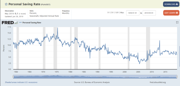 FRED Chart - Pesronal Savings Rate