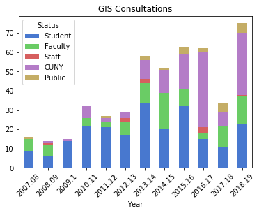 GIS consultations by status chart
