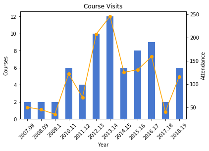 Course Visits chart