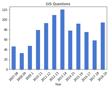 GIS questions chart