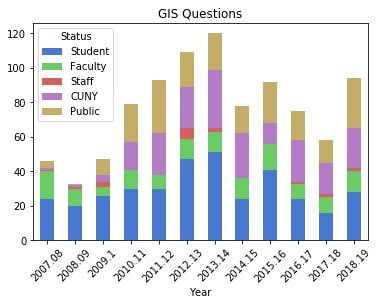 GIS questions by status chart
