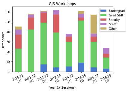 GIS workshops chart