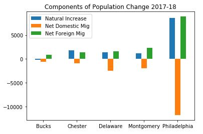 Components of Population Change Plot