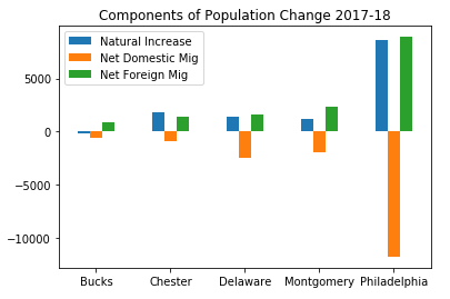 Components of Population Change Plot
