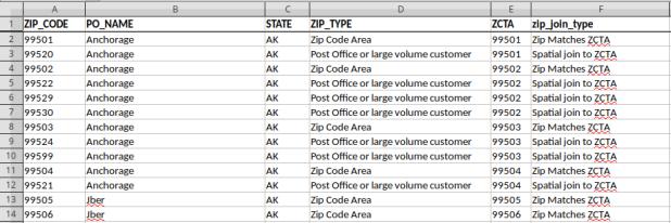 ZIP Code to ZCTA Crosswalk