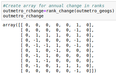 Rank Change Array